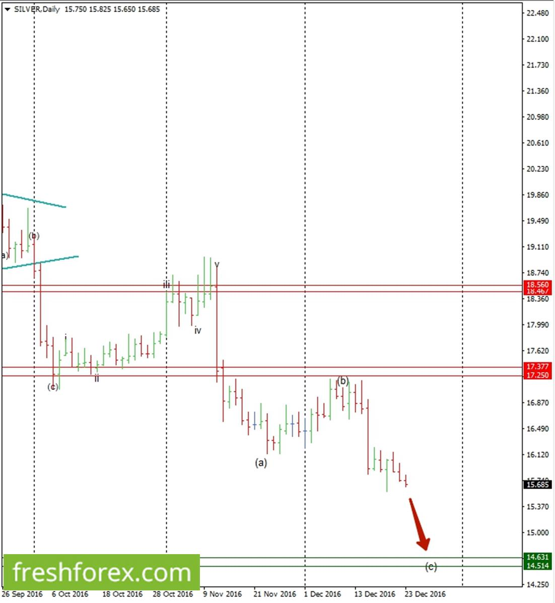 Crude oil preparing to continue long